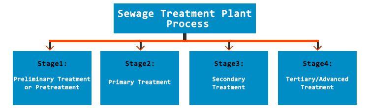 Sewage Treatment Plant Process   Working of Sewage Treatment Plant